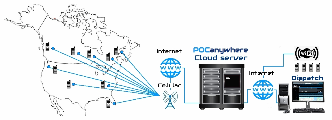 Our Poc infrastructure and the PTT application